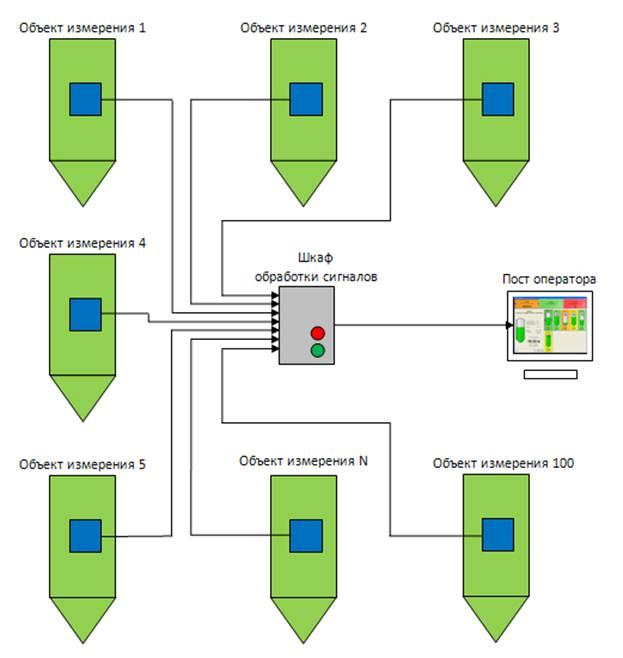 Системы измерения и мониторинга заполнения «Силос-мастер»